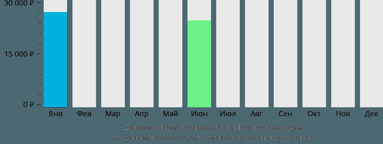 Динамика стоимости авиабилетов Раиатеа по месяцам