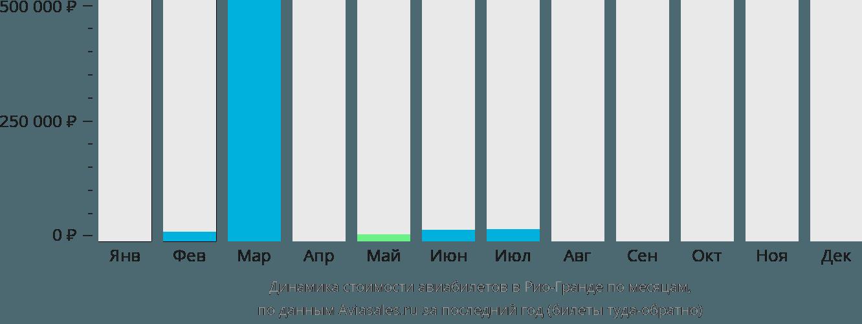 Динамика стоимости авиабилетов в Рио-Гранде по месяцам