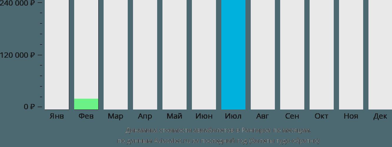 Динамика стоимости авиабилетов в Ранжироа по месяцам