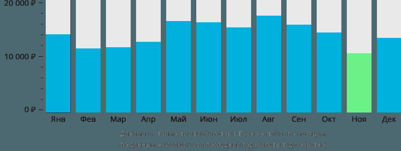 Динамика стоимости авиабилетов в Горно-Алтайск по месяцам