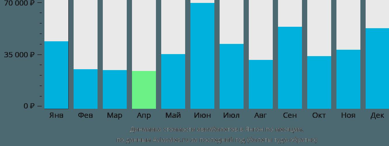 Динамика стоимости авиабилетов в Янгон по месяцам