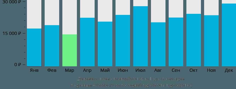 Динамика стоимости авиабилетов на Родос по месяцам