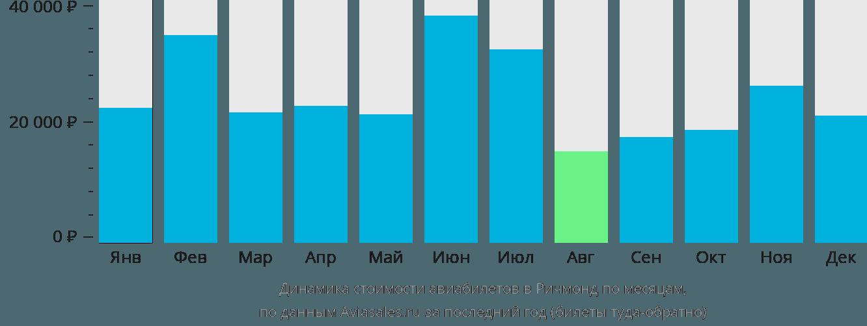 Динамика стоимости авиабилетов в Ричмонд по месяцам