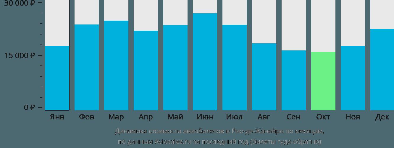 Динамика стоимости авиабилетов в Рио-де-Жанейро по месяцам