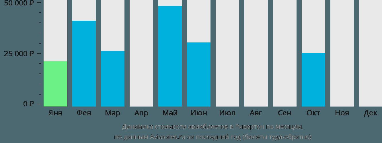 Динамика стоимости авиабилетов в Ривертон по месяцам