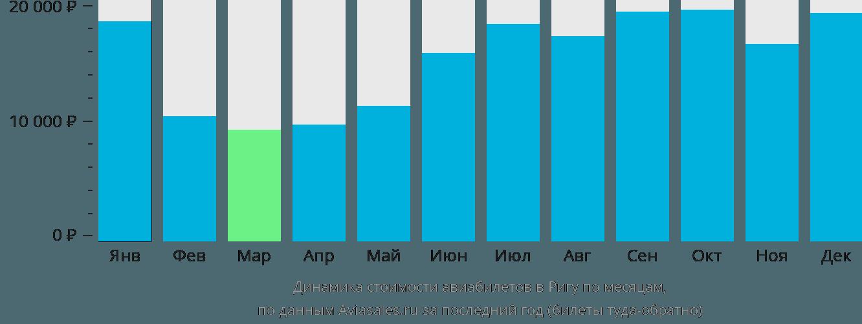 Динамика стоимости авиабилетов в Ригу по месяцам