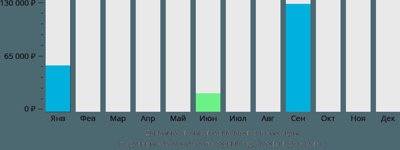 Динамика стоимости авиабилетов Рьян Мукалла по месяцам