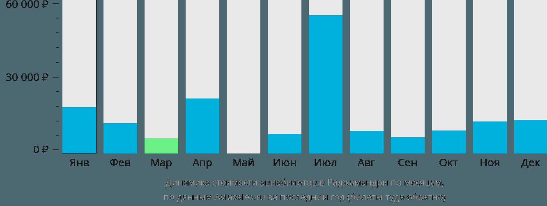 Динамика стоимости авиабилетов в Раджамандри по месяцам
