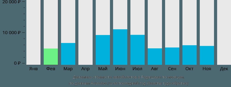Динамика стоимости авиабилетов Раджшахи по месяцам