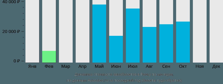 Динамика стоимости авиабилетов в Риеку по месяцам