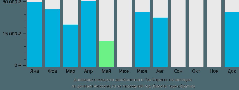 Динамика стоимости авиабилетов в Рок-Спрингс по месяцам