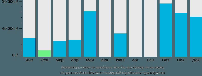 Динамика стоимости авиабилетов в Рас-Аль-Кхаимах по месяцам