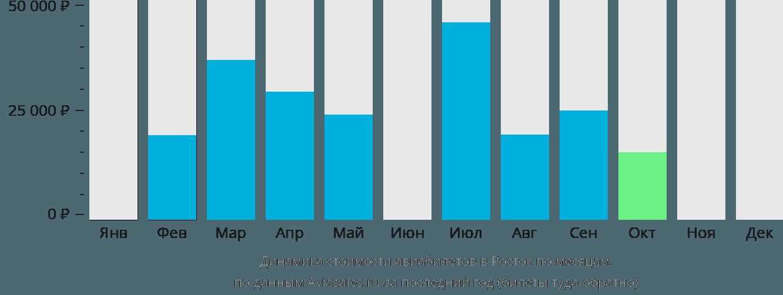 Динамика стоимости авиабилетов в Росток по месяцам