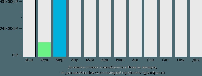 Динамика стоимости авиабилетов в Рому по месяцам