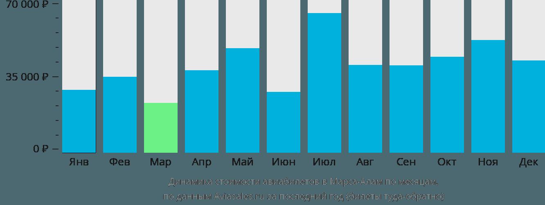 Динамика стоимости авиабилетов в Марса-Алам по месяцам