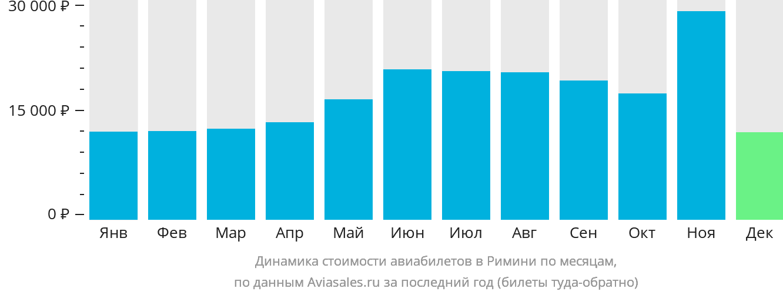 Динамика стоимости авиабилетов в Римини по месяцам