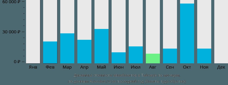 Динамика стоимости авиабилетов в Тайчжун по месяцам