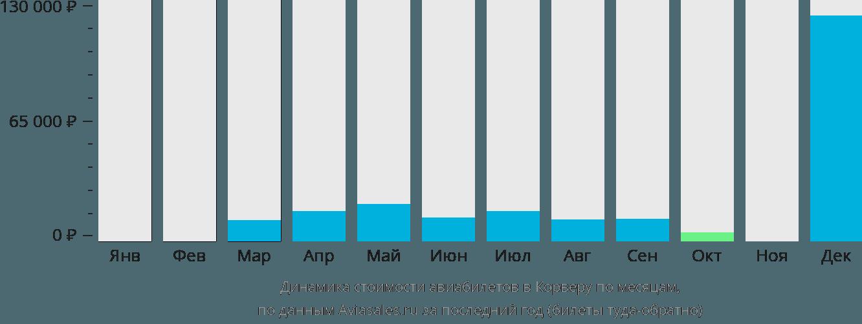 Динамика стоимости авиабилетов Корвера по месяцам