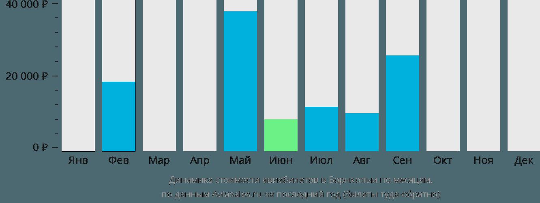 Динамика стоимости авиабилетов в Борнхольм по месяцам