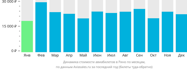 Динамика стоимости авиабилетов в Рино по месяцам