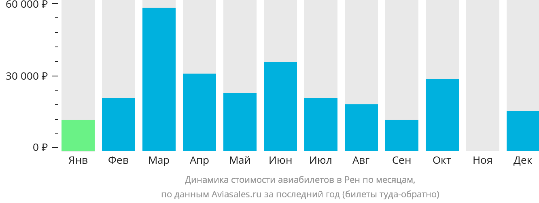 Динамика стоимости авиабилетов в Ренн по месяцам