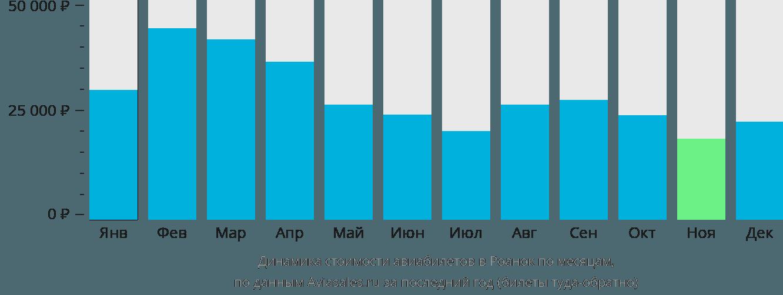 Динамика стоимости авиабилетов в Роанок по месяцам