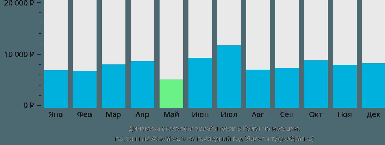 Динамика стоимости авиабилетов в Ройет по месяцам