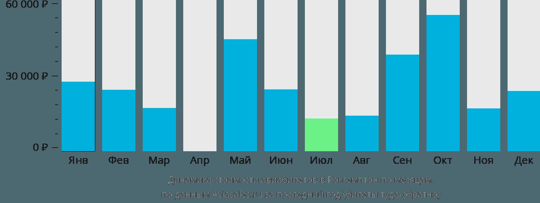 Динамика стоимости авиабилетов Рокхемптон по месяцам