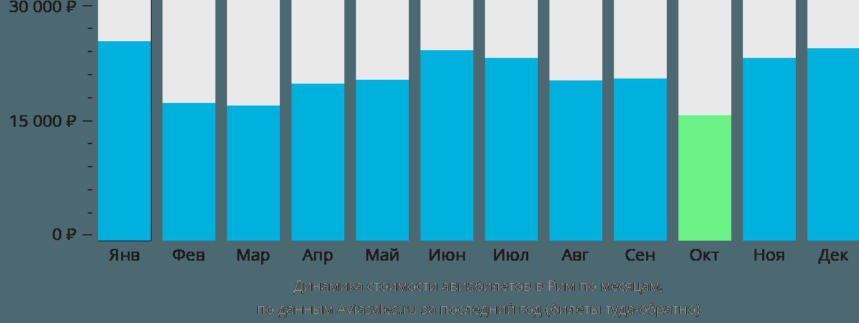 Динамика стоимости авиабилетов в Рим по месяцам