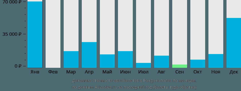 Динамика стоимости авиабилетов в Рондонополис по месяцам
