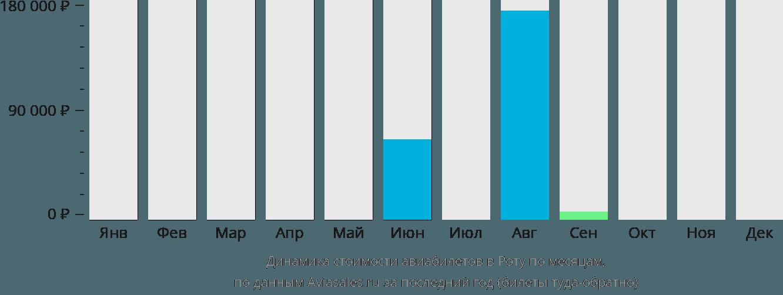 Динамика стоимости авиабилетов в Роту по месяцам