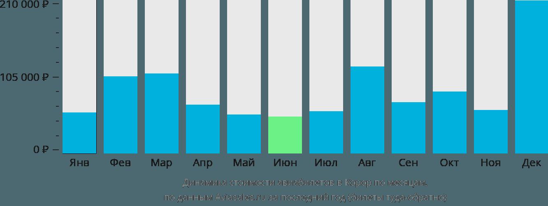 Динамика стоимости авиабилетов в Корор по месяцам