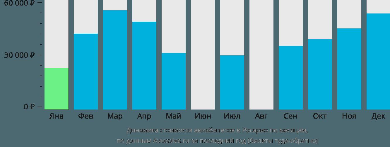 Динамика стоимости авиабилетов в Росарио по месяцам
