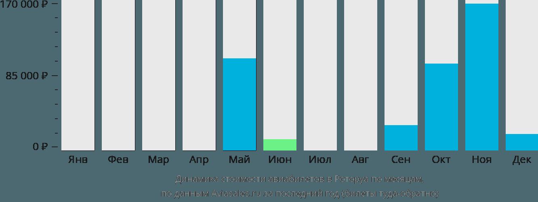 Динамика стоимости авиабилетов в Роторуа по месяцам