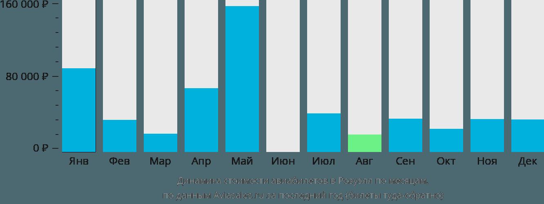 Динамика стоимости авиабилетов в Розуэлл по месяцам