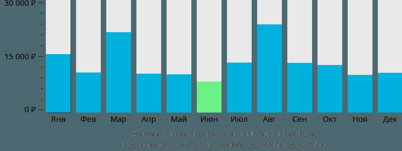 Динамика стоимости авиабилетов в Райпур по месяцам