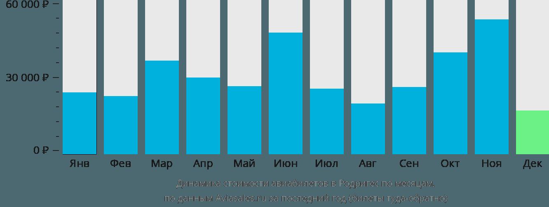 Динамика стоимости авиабилетов в Родригес по месяцам