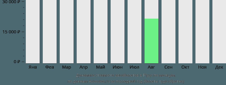 Динамика стоимости авиабилетов в Рёрус по месяцам