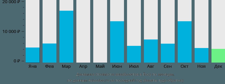 Динамика стоимости авиабилетов в Йосу по месяцам