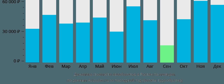 Динамика стоимости авиабилетов в Роатан по месяцам