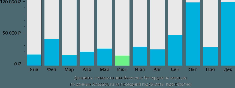 Динамика стоимости авиабилетов в Роттердам по месяцам