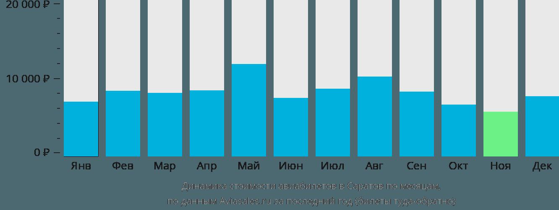 Динамика стоимости авиабилетов в Саратов по месяцам