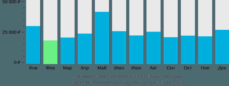 Динамика стоимости авиабилетов в Эр-Рияд по месяцам