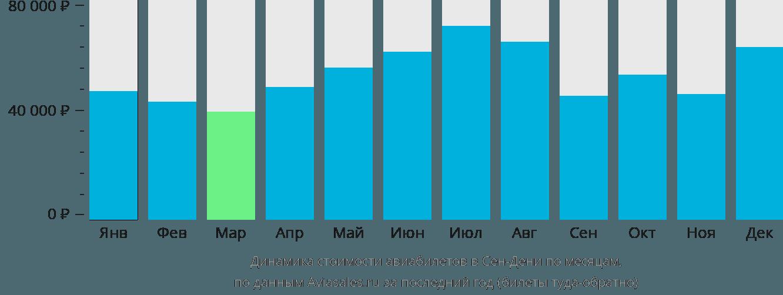 Динамика стоимости авиабилетов в Сена-Дени-Реюньона по месяцам
