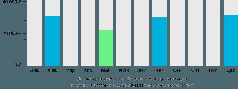 Динамика стоимости авиабилетов Ратленд по месяцам