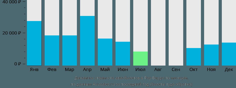 Динамика стоимости авиабилетов в Риу-Верди по месяцам
