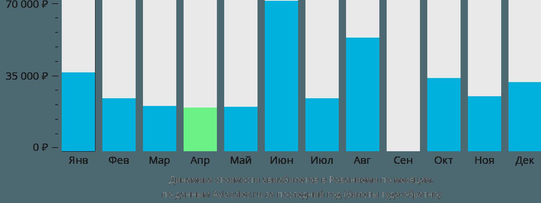 Динамика стоимости авиабилетов в Рованиеми по месяцам