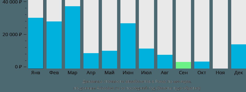 Динамика стоимости авиабилетов в Рохас по месяцам