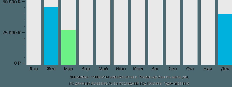 Динамика стоимости авиабилетов в Рахимъярхан по месяцам