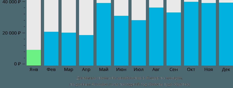 Динамика стоимости авиабилетов в Жешув по месяцам